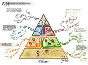 traditional food pyramid